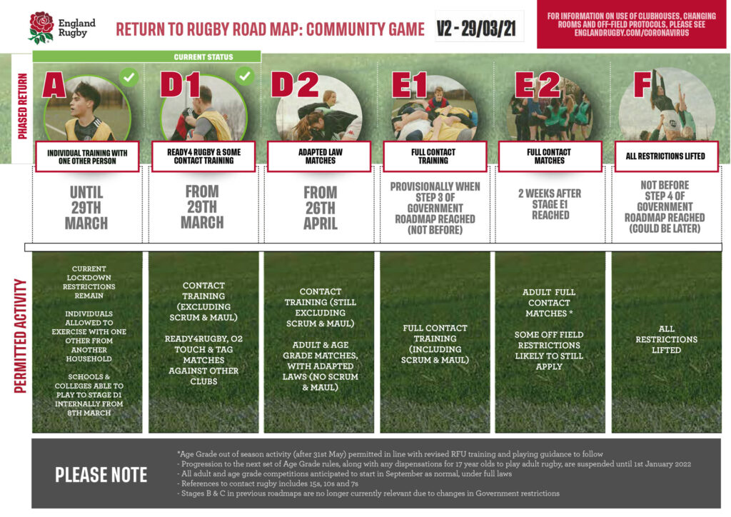 Return to Rugby Roadmap