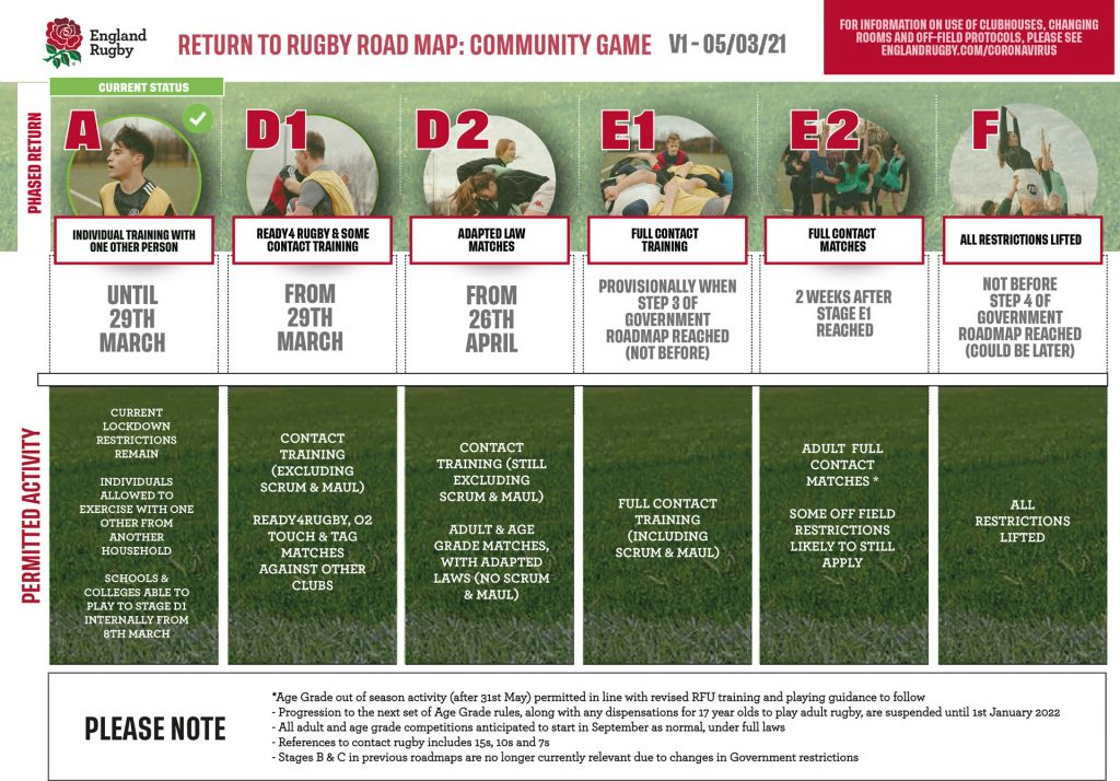 RUGBY-ROAD-MAP-2021-MARCH-STAGE-4